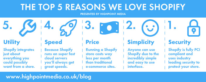 Shopify: our chosen e-commerce platform